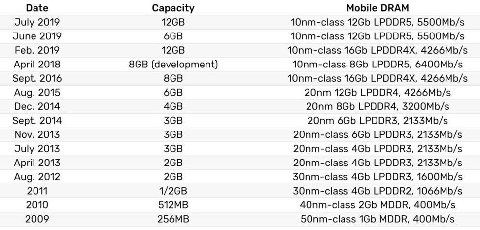 Samsung RAM Speed Specs
